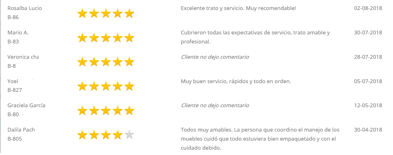 Los clientes leen tus calificaciones de servicios anteriores